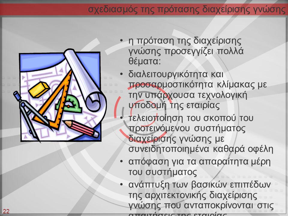 σχεδιασμός της πρότασης διαχείρισης γνώσης