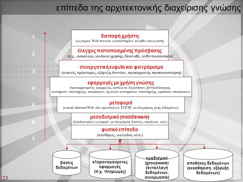 επίπεδα της αρχιτεκτονικής διαχείρισης γνώσης