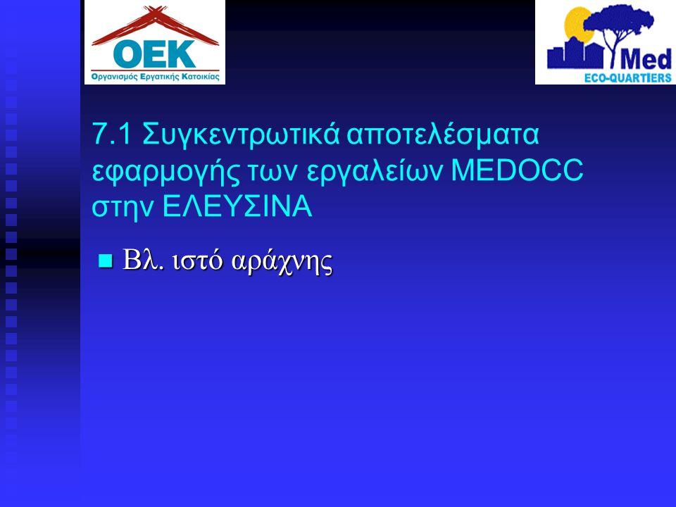 7.1 Συγκεντρωτικά αποτελέσματα εφαρμογής των εργαλείων MEDOCC στην ΕΛΕΥΣΙΝΑ