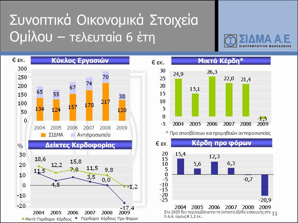 Συνοπτικά Οικονομικά Στοιχεία Ομίλου – τελευταία 6 έτη