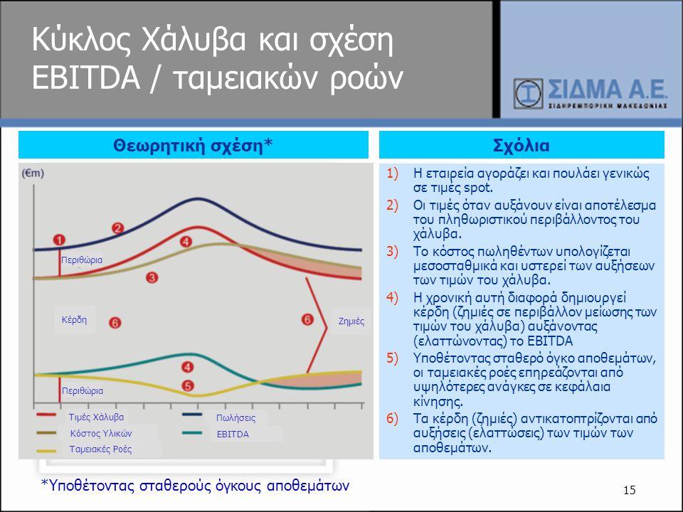Κύκλος Χάλυβα και σχέση EBITDA / ταμειακών ροών