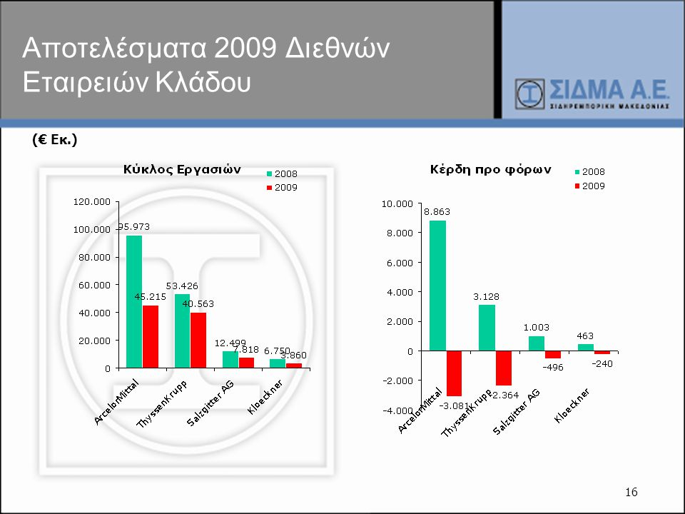 Αποτελέσματα 2009 Διεθνών Εταιρειών Κλάδου