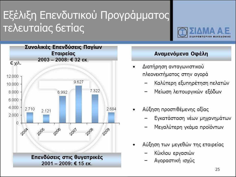 Εξέλιξη Επενδυτικού Προγράμματος τελευταίας 6ετίας