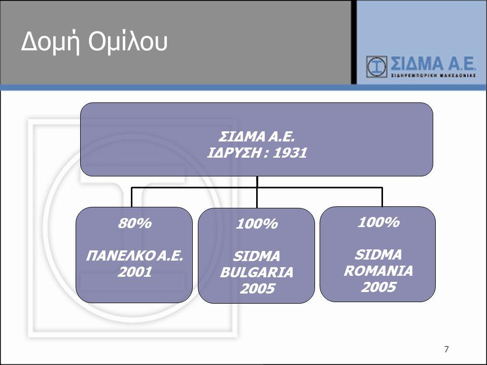 Δομή Ομίλου ΣΙΔΜΑ Α.Ε. ΙΔΡΥΣΗ : 1931 80% 100% 100% ΠΑΝΕΛΚΟ Α.Ε. 2001