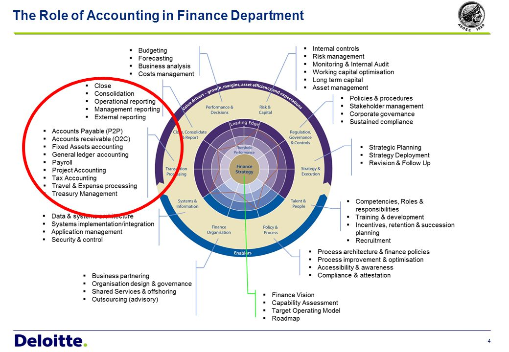 Common Pain Points in relation to Accounting