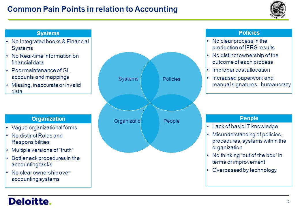 Integrated Accounting Performance