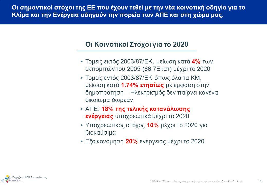 Οι Κοινοτικοί Στόχοι για το 2020