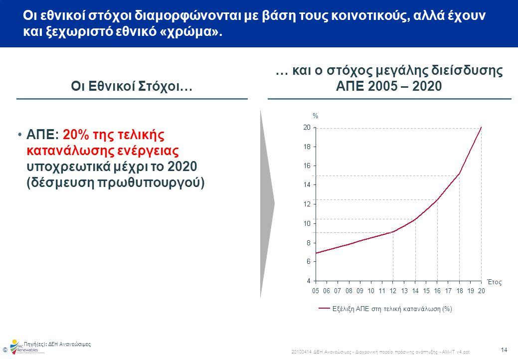… και ο στόχος μεγάλης διείσδυσης ΑΠΕ 2005 – 2020