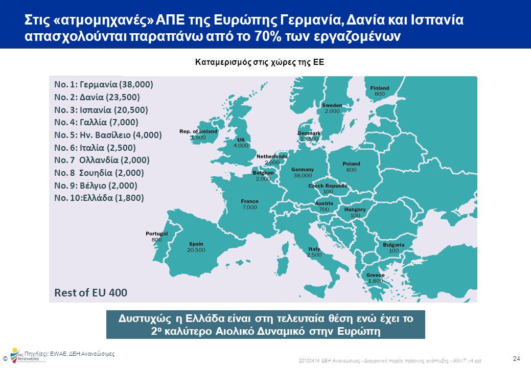 Στις «ατμομηχανές» ΑΠΕ της Ευρώπης Γερμανία, Δανία και Ισπανία απασχολούνται παραπάνω από το 70% των εργαζομένων