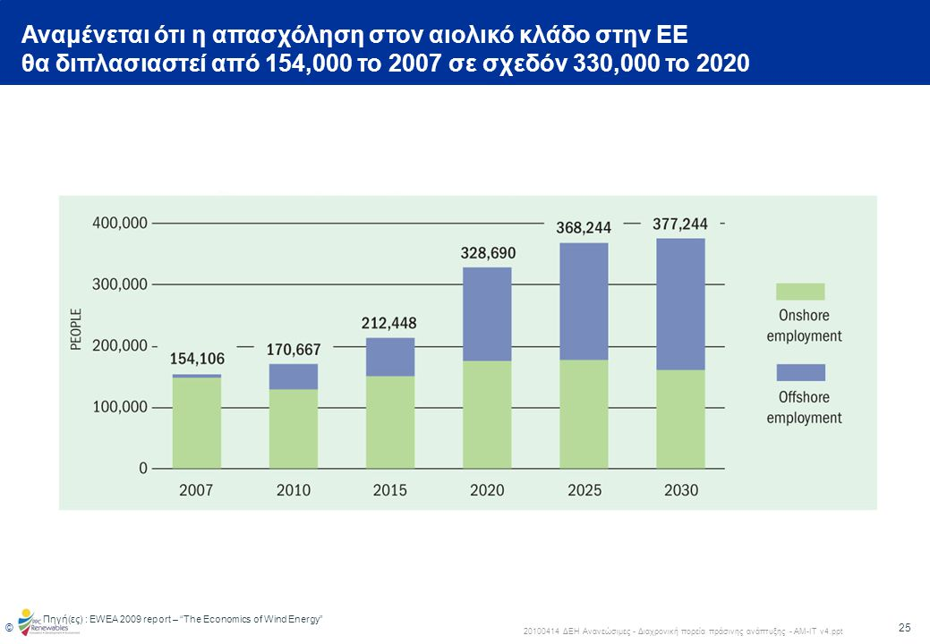 Αναμένεται ότι η απασχόληση στον αιολικό κλάδο στην ΕΕ θα διπλασιαστεί από 154,000 το 2007 σε σχεδόν 330,000 το 2020
