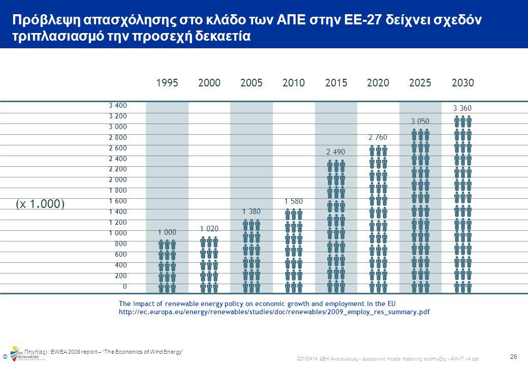 Πρόβλεψη απασχόλησης στο κλάδο των ΑΠΕ στην ΕΕ-27 δείχνει σχεδόν τριπλασιασμό την προσεχή δεκαετία