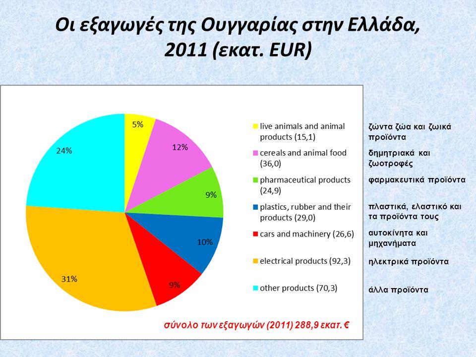 Οι εξαγωγές της Ουγγαρίας στην Ελλάδα, 2011 (εκατ. EUR)