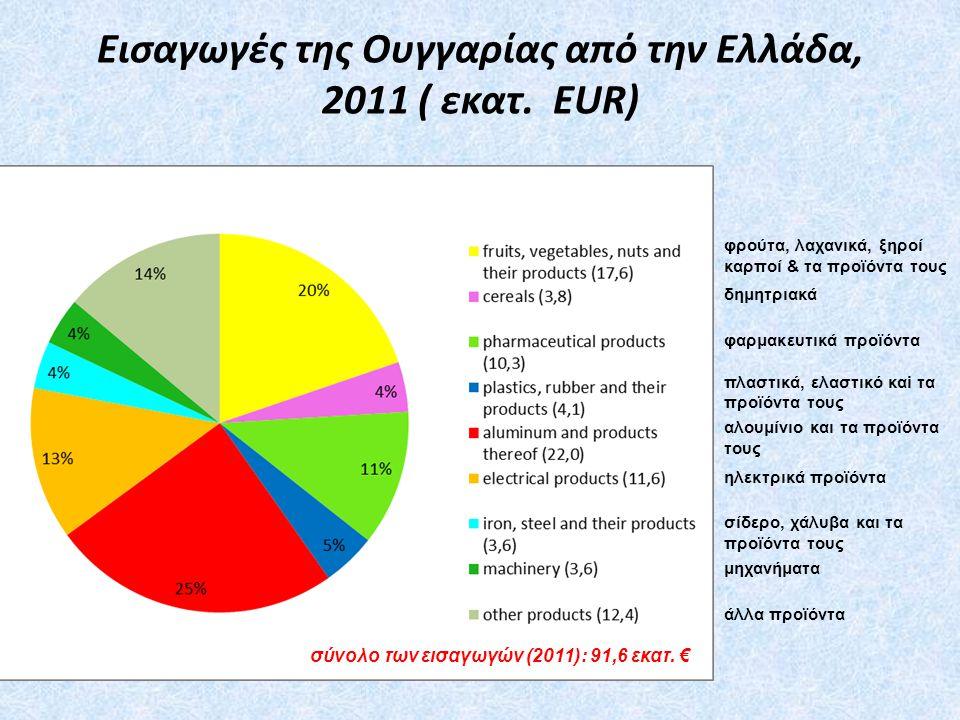 Εισαγωγές της Ουγγαρίας από την Ελλάδα, 2011 ( εκατ. EUR)