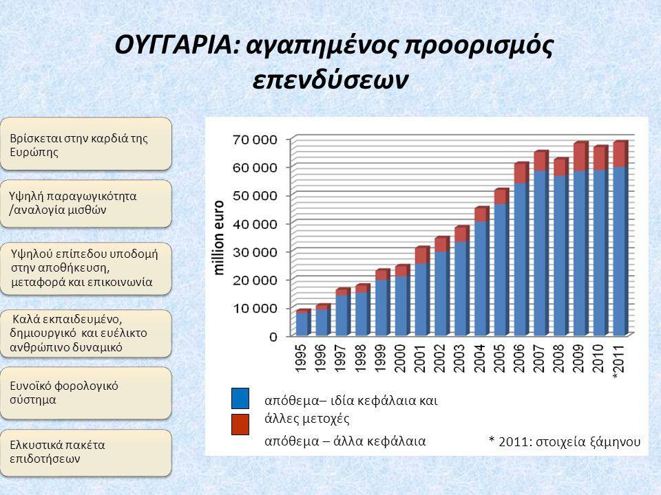 ΟΥΓΓΑΡΙΑ: αγαπημένος προορισμός επενδύσεων