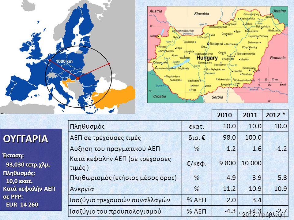 ΟΥΓΓΑΡΙΑ 2010 2011 2012 * Πληθυσμός εκατ. 10.0 ΑΕΠ σε τρέχουσες τιμές