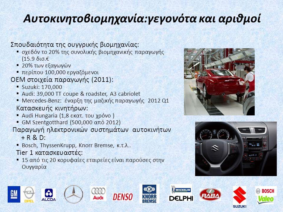 Αυτοκινητοβιομηχανία:γεγονότα και αριθμοί
