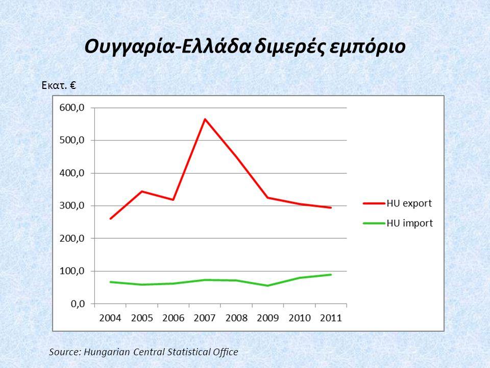 Ουγγαρία-Ελλάδα διμερές εμπόριο