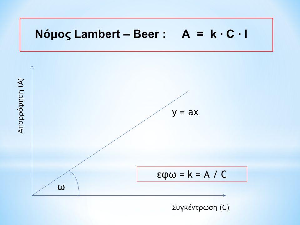 Νόμος Lambert – Beer : Α = k ∙ C ∙ l