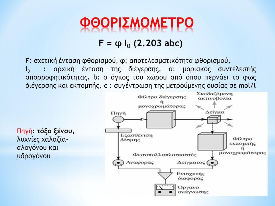 ΦΘΟΡΙΣΜΟΜΕΤΡΟ F = φ Ι0 (2.203 abc)