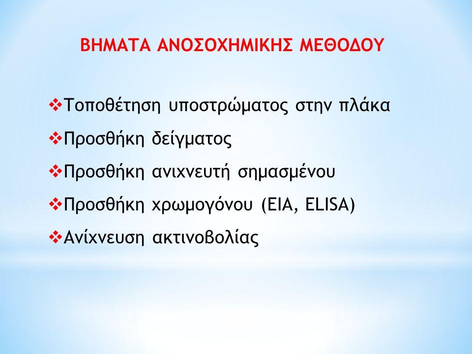 ΒΗΜΑΤΑ ΑΝΟΣΟΧΗΜΙΚΗΣ ΜΕΘΟΔΟΥ