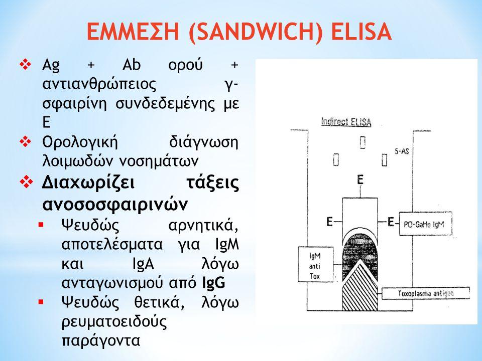 ΕΜΜΕΣΗ (SANDWICH) ELISA