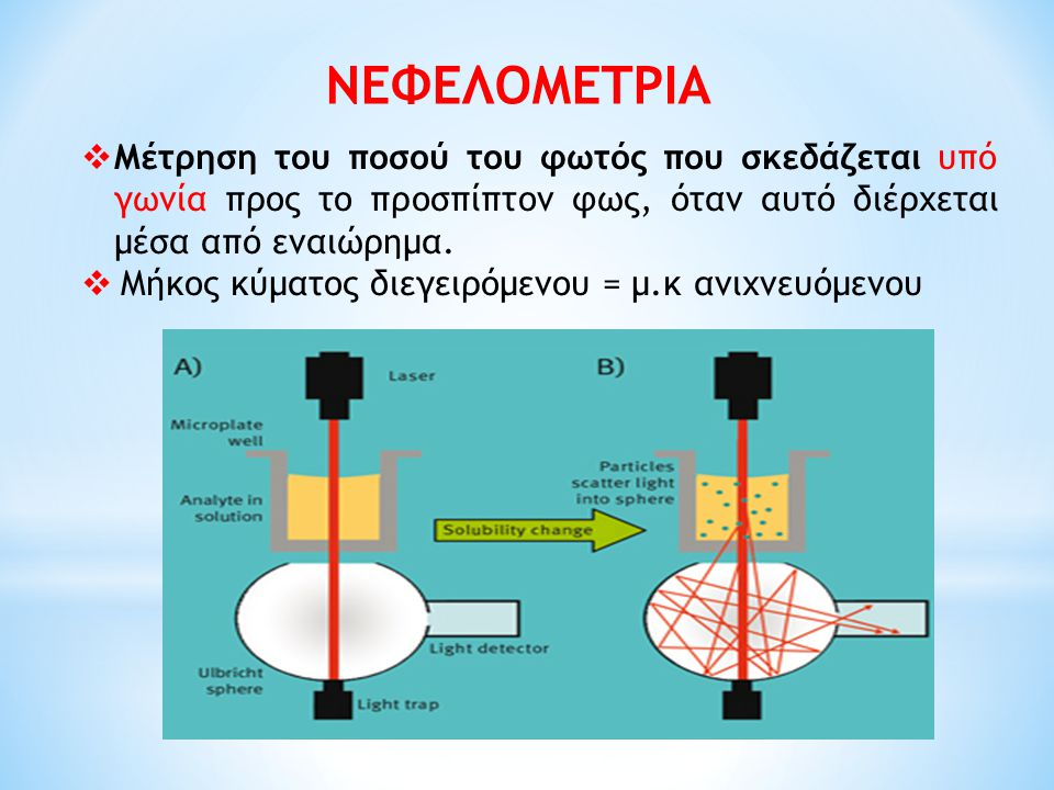 ΝΕΦΕΛΟΜΕΤΡΙΑ Μέτρηση του ποσού του φωτός που σκεδάζεται υπό γωνία προς το προσπίπτον φως, όταν αυτό διέρχεται μέσα από εναιώρημα.