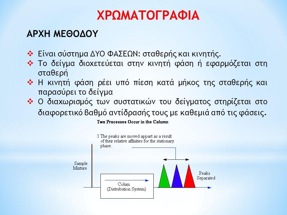 ΧΡΩΜΑΤΟΓΡΑΦΙΑ ΑΡΧΗ ΜΕΘΟΔΟΥ