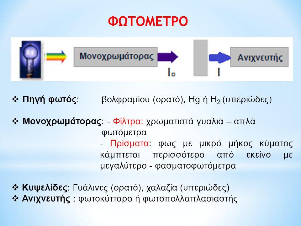ΦΩΤΟΜΕΤΡΟ Πηγή φωτός: βολφραμίου (ορατό), Hg ή H2 (υπεριώδες)