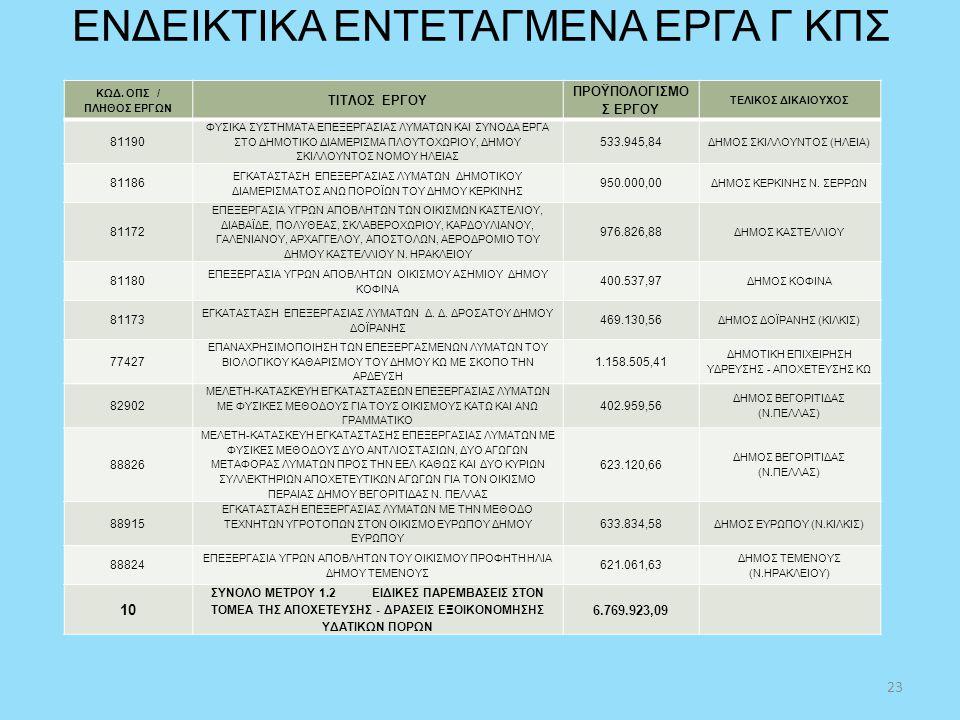 ΕΝΔΕΙΚΤΙΚΑ ΕΝΤΕΤΑΓΜΕΝΑ ΕΡΓΑ Γ ΚΠΣ