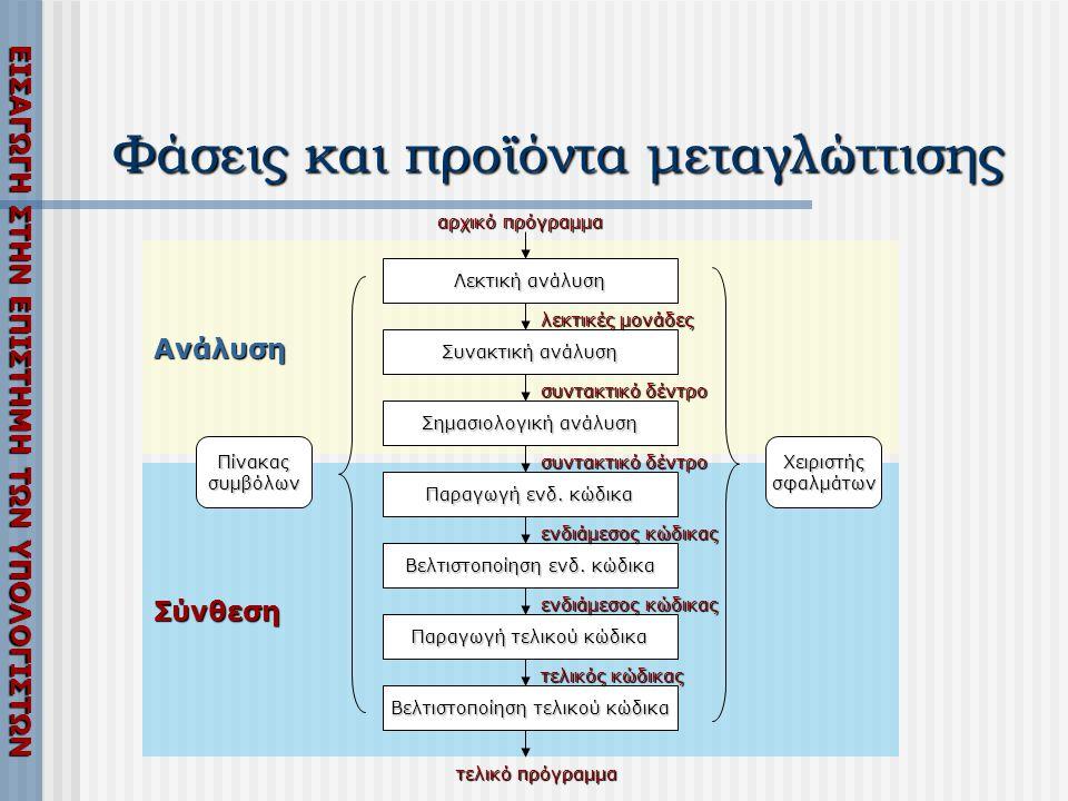 Φάσεις και προϊόντα μεταγλώττισης