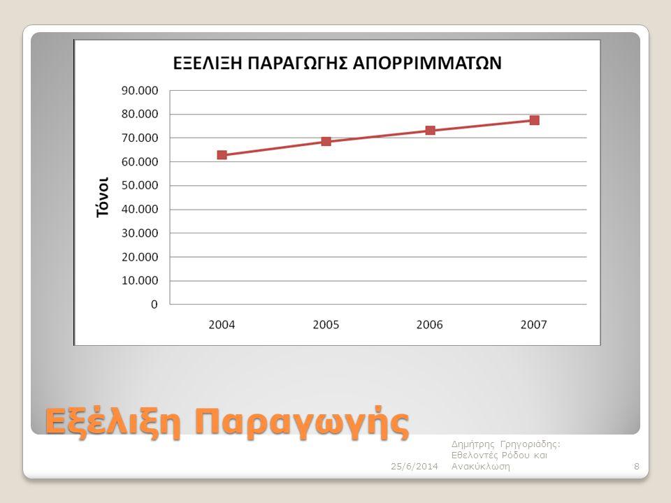 Εξέλιξη Παραγωγής Δημήτρης Γρηγοριάδης: Εθελοντές Ρόδου και Ανακύκλωση