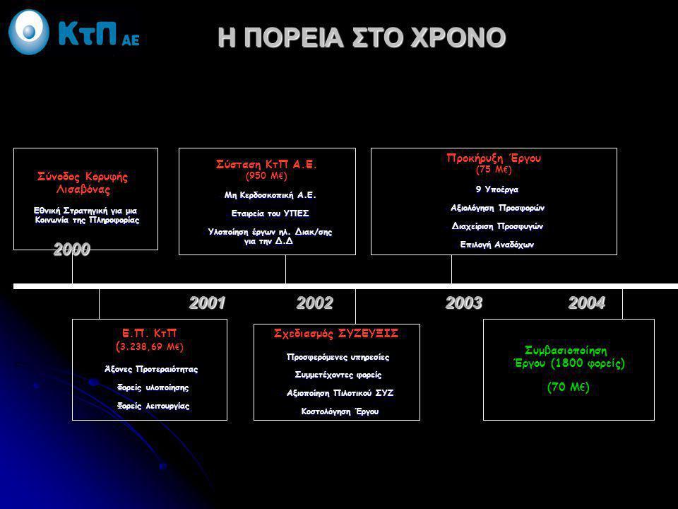 Η ΠΟΡΕΙΑ ΣΤΟ ΧΡΟΝΟ 2000 2001 2002 2003 2004 Προκήρυξη Έργου