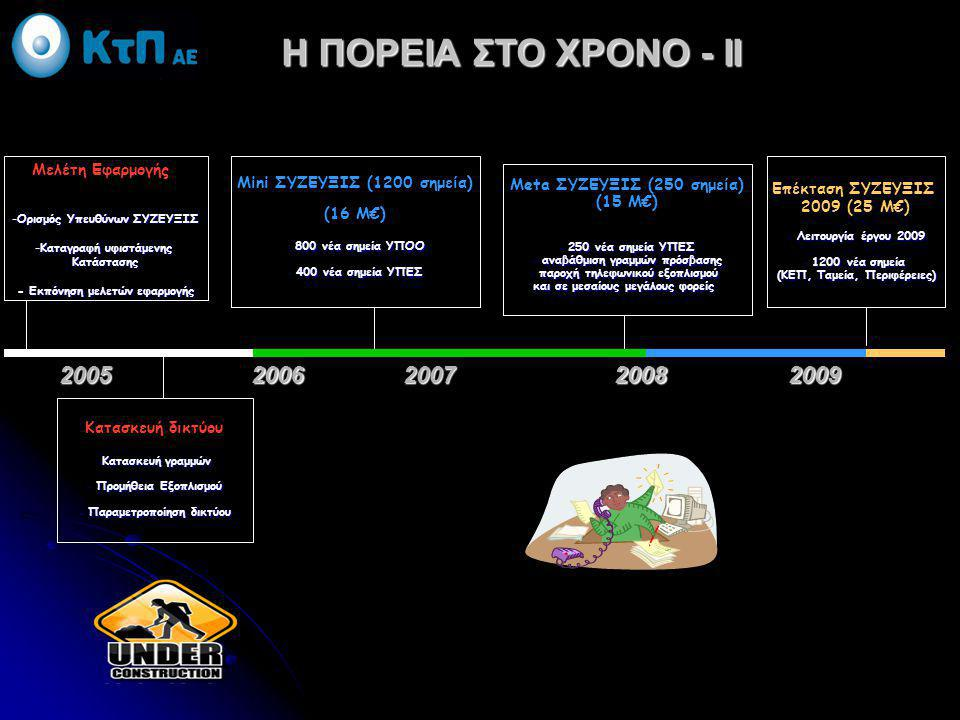 Η ΠΟΡΕΙΑ ΣΤΟ ΧΡΟΝΟ - ΙΙ 2005 2006 2007 2008 2009 Μελέτη Εφαρμογής