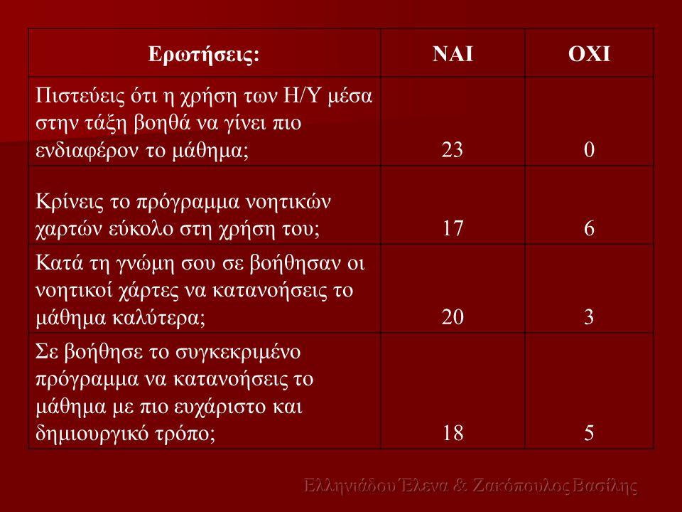 Ελληνιάδου Έλενα & Ζακόπουλος Βασίλης