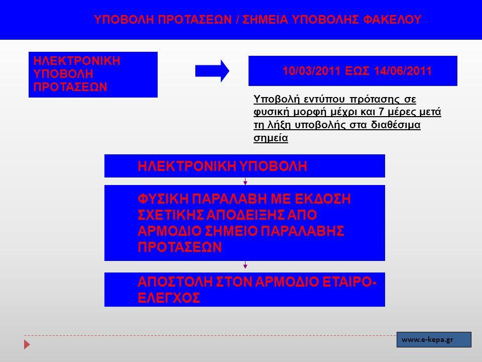 ΑΠΟΣΤΟΛΗ ΣΤΟΝ ΑΡΜΟΔΙΟ ΕΤΑΙΡΟ-ΕΛΕΓΧΟΣ
