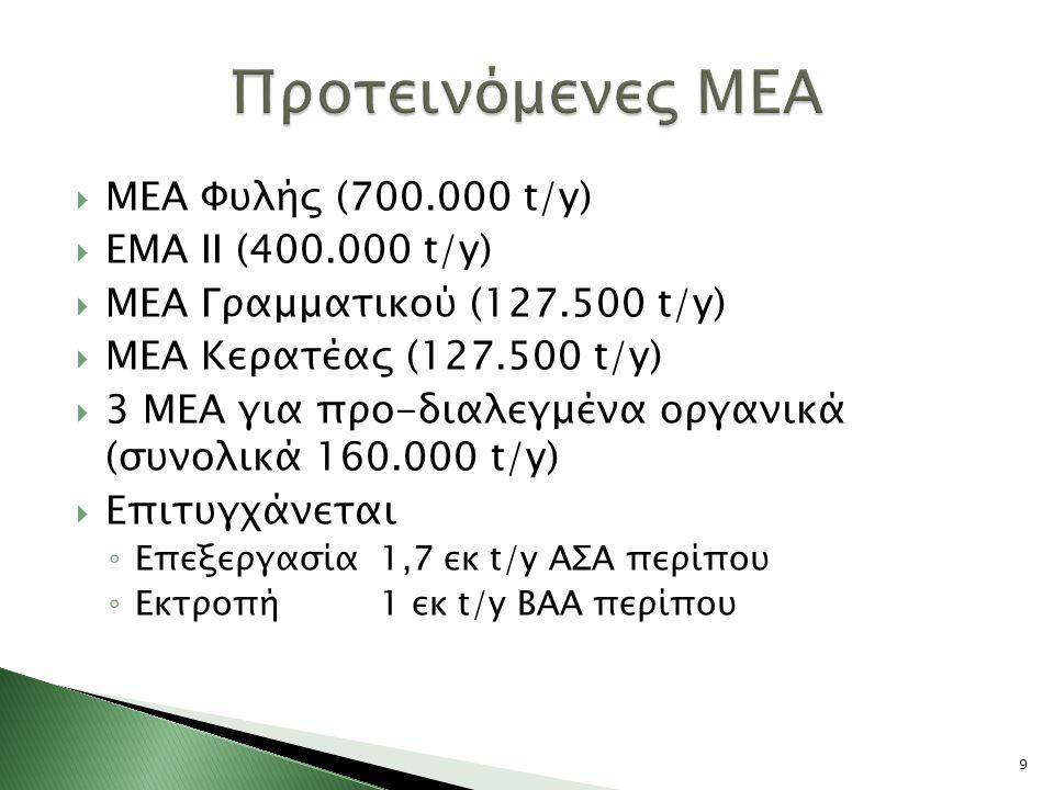 Προτεινόμενες ΜΕΑ ΜΕΑ Φυλής (700.000 t/y) ΕΜΑ ΙΙ (400.000 t/y)