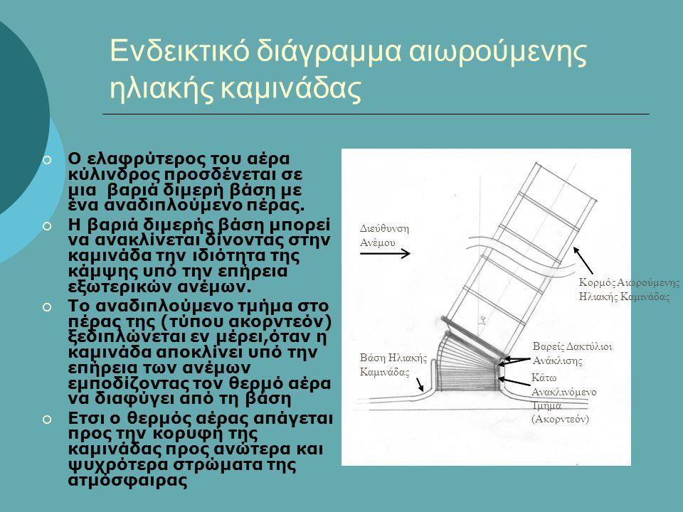 Ενδεικτικό διάγραμμα αιωρούμενης ηλιακής καμινάδας