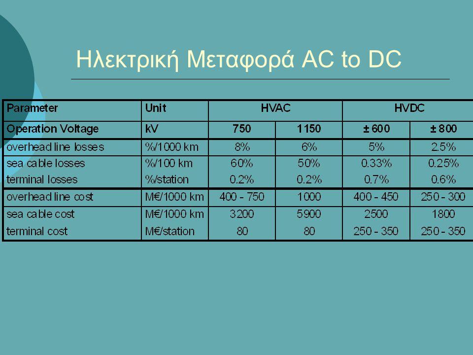 Ηλεκτρική Μεταφορά AC to DC