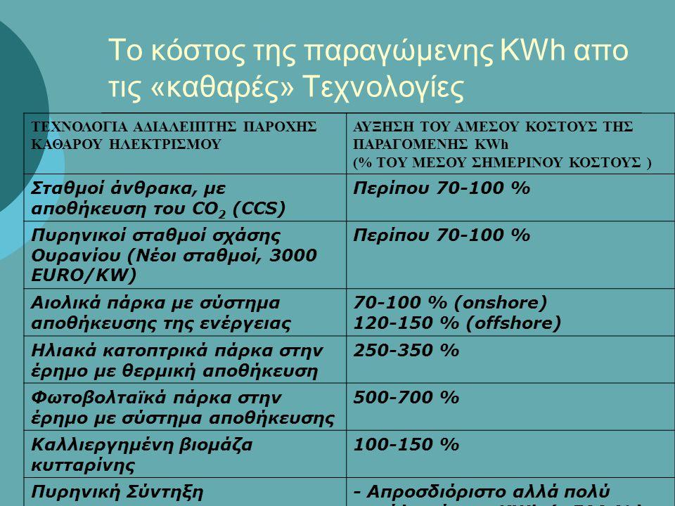 Το κόστος της παραγώμενης KWh απο τις «καθαρές» Τεχνολογίες