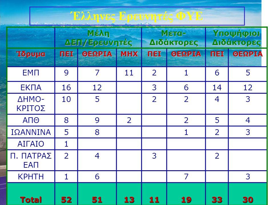 Έλληνες Ερευνητές ΦΥΕ Μέλη ΔΕΠ/Ερευνητές Μετα-Διδάκτορες
