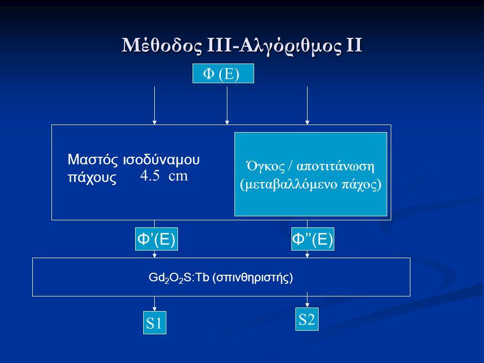 Μέθοδος ΙΙΙ-Αλγόριθμος ΙΙ