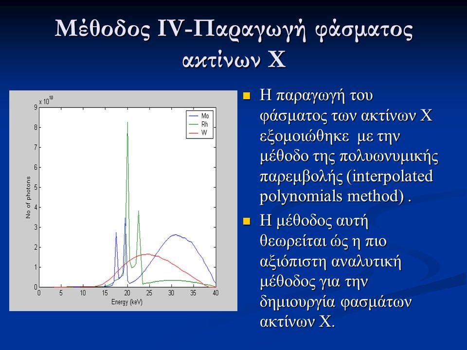 Μέθοδος ΙV-Παραγωγή φάσματος ακτίνων Χ