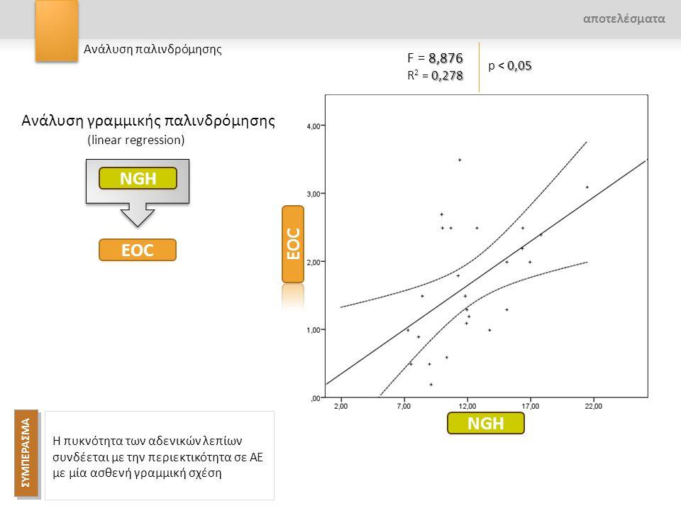 NGH EOC EOC NGH Ανάλυση γραμμικής παλινδρόμησης F = 8,876 αποτελέσματα