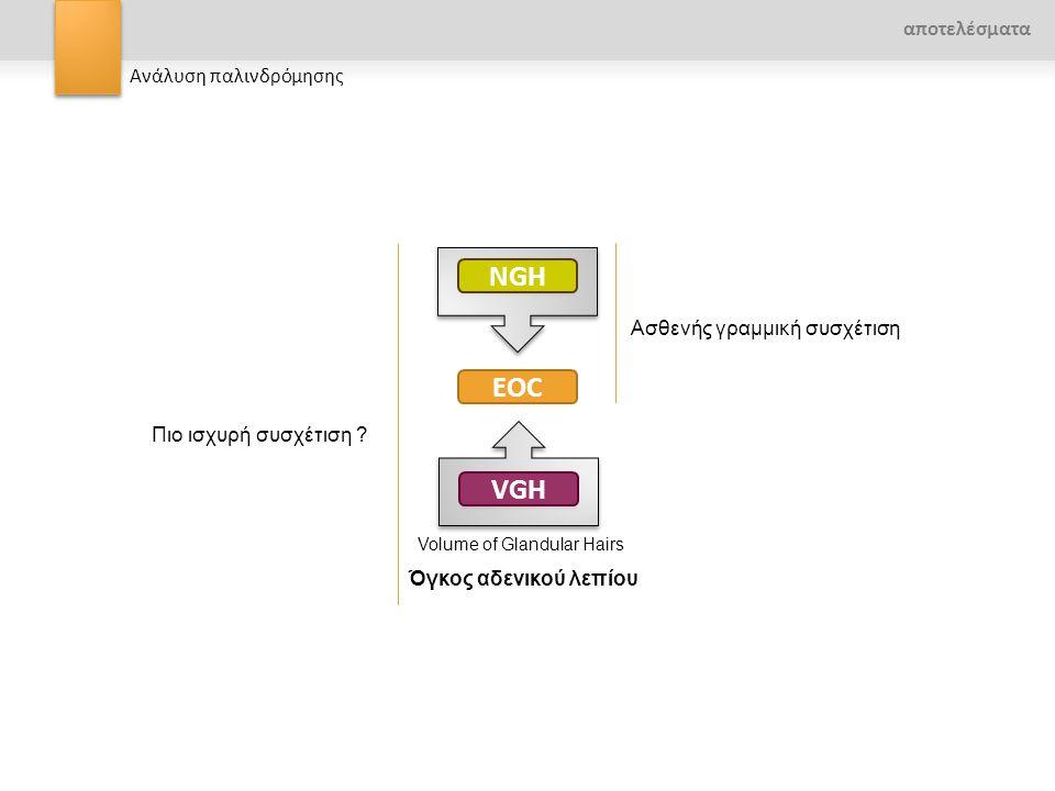 NGH EOC VGH αποτελέσματα Ανάλυση παλινδρόμησης