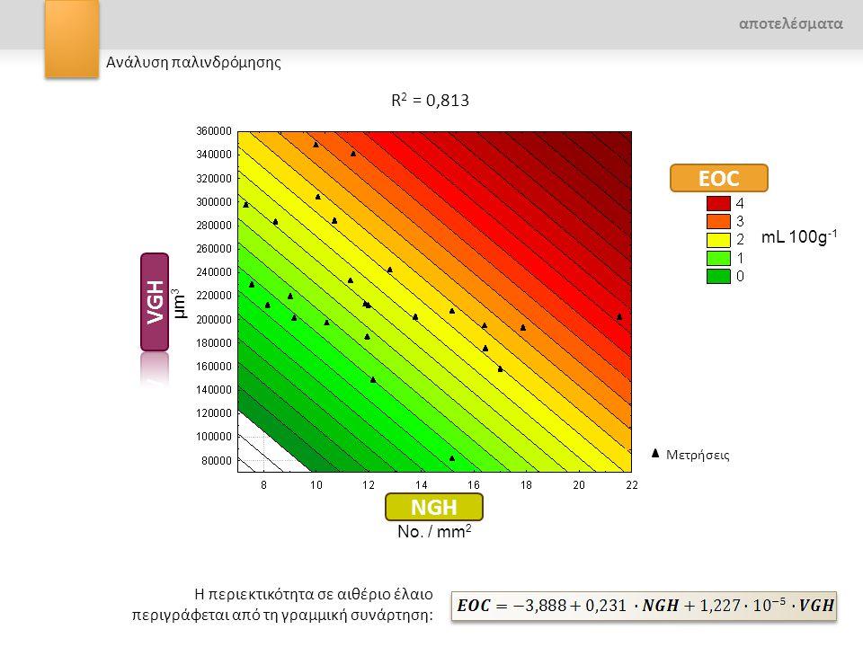 EOC VGH NGH R2 = 0,813 αποτελέσματα Ανάλυση παλινδρόμησης mL 100g-1
