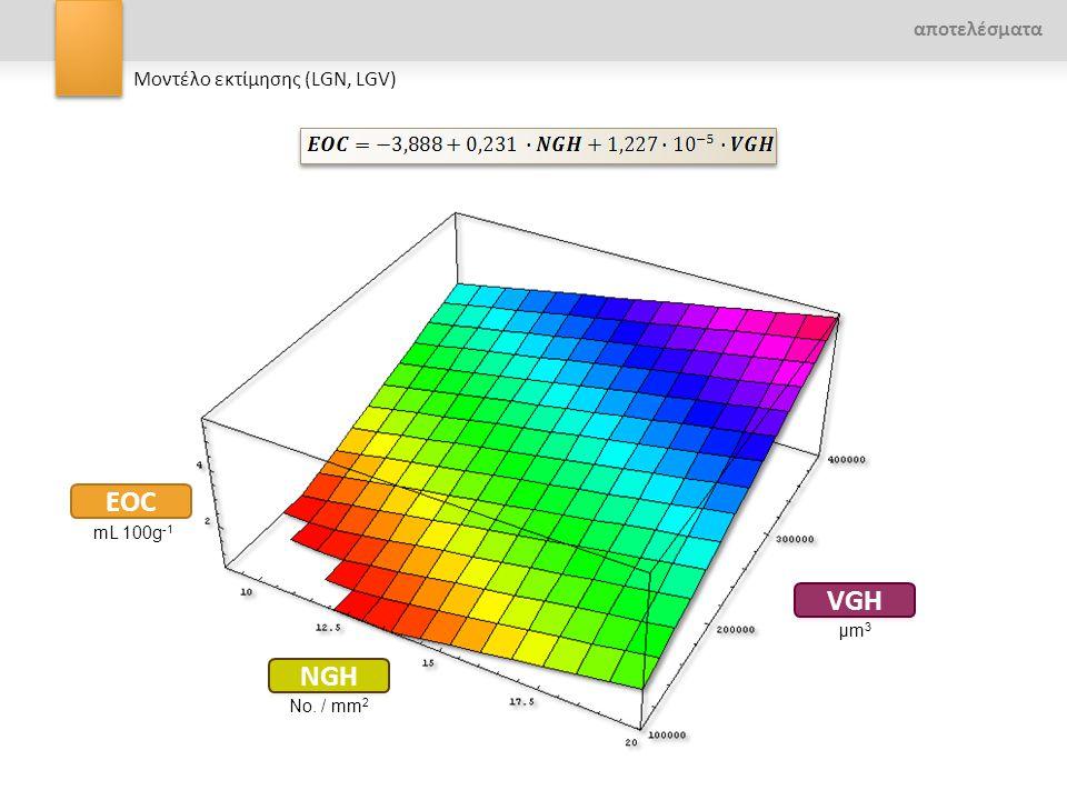 EOC VGH NGH αποτελέσματα Μοντέλο εκτίμησης (LGN, LGV) mL 100g-1 μm3