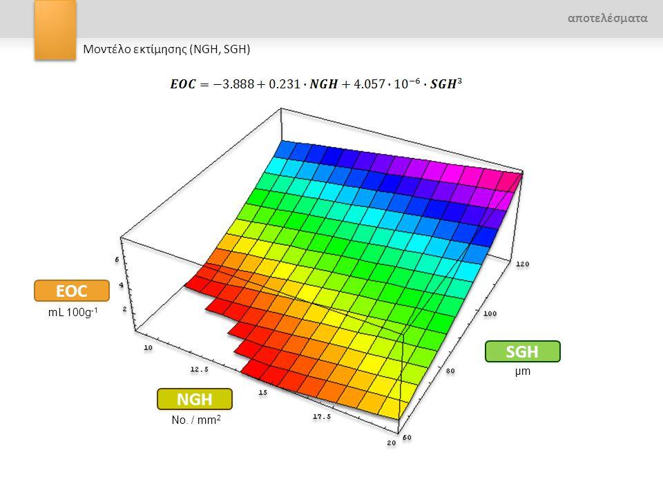 EOC SGH NGH αποτελέσματα Μοντέλο εκτίμησης (NGH, SGH) mL 100g-1 μm