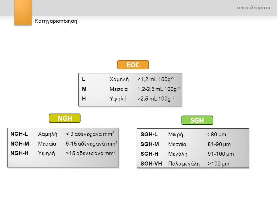 EOC NGH SGH αποτελέσματα Κατηγοριοποίηση L Χαμηλή <1,2 mL 100g-1