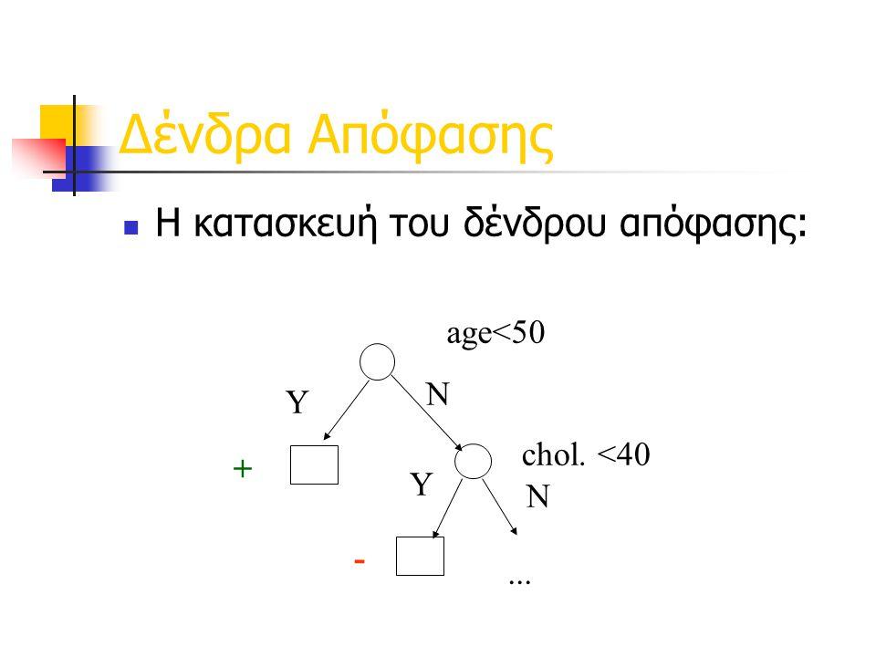 Δένδρα Απόφασης Η κατασκευή του δένδρου απόφασης: age<50 N Y