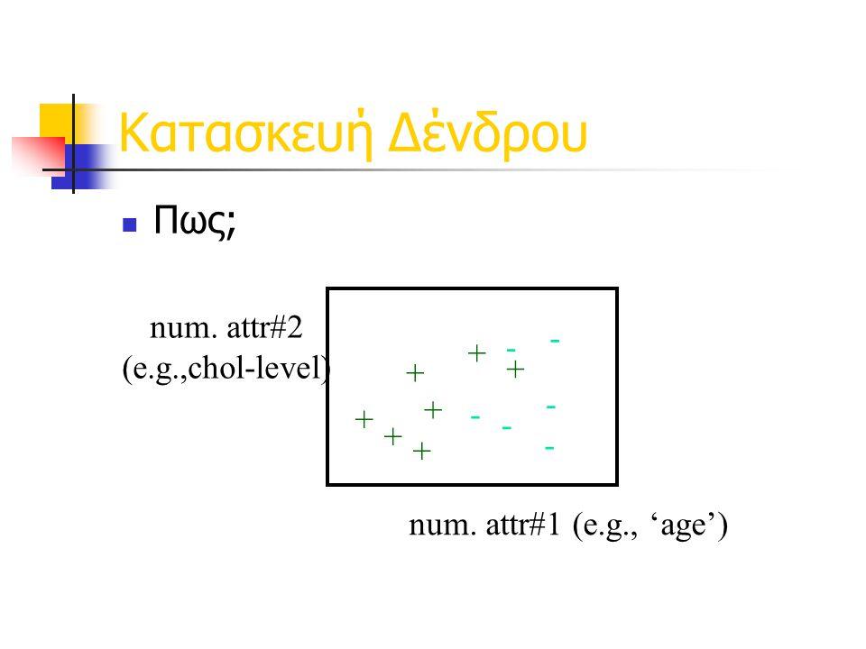 Κατασκευή Δένδρου Πως; num. attr#2 (e.g.,chol-level) - +